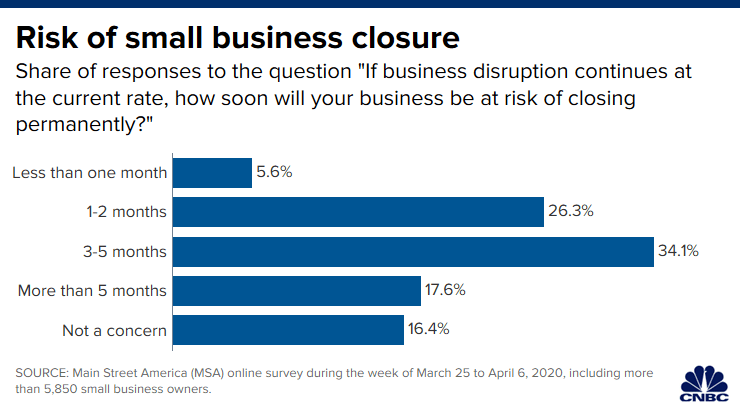 CNBC: Risk of small business closure