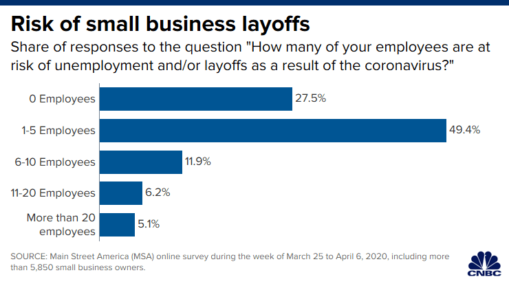 CNBC: Risk of small business layoffs