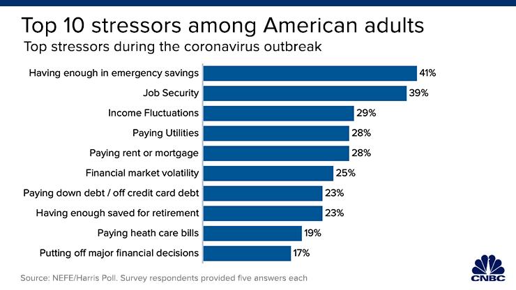 CNBC: Top 10 Stressors