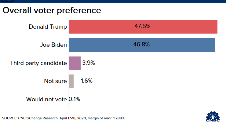 CNBC: Overall voter preference