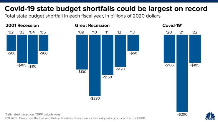 CNBC: State Budget Shortfalls