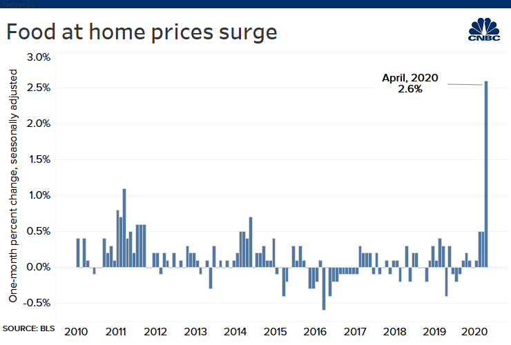 CNBC: Food at Home Prices Surge