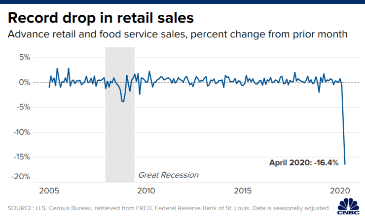 CNBC: Record drop in retail sales