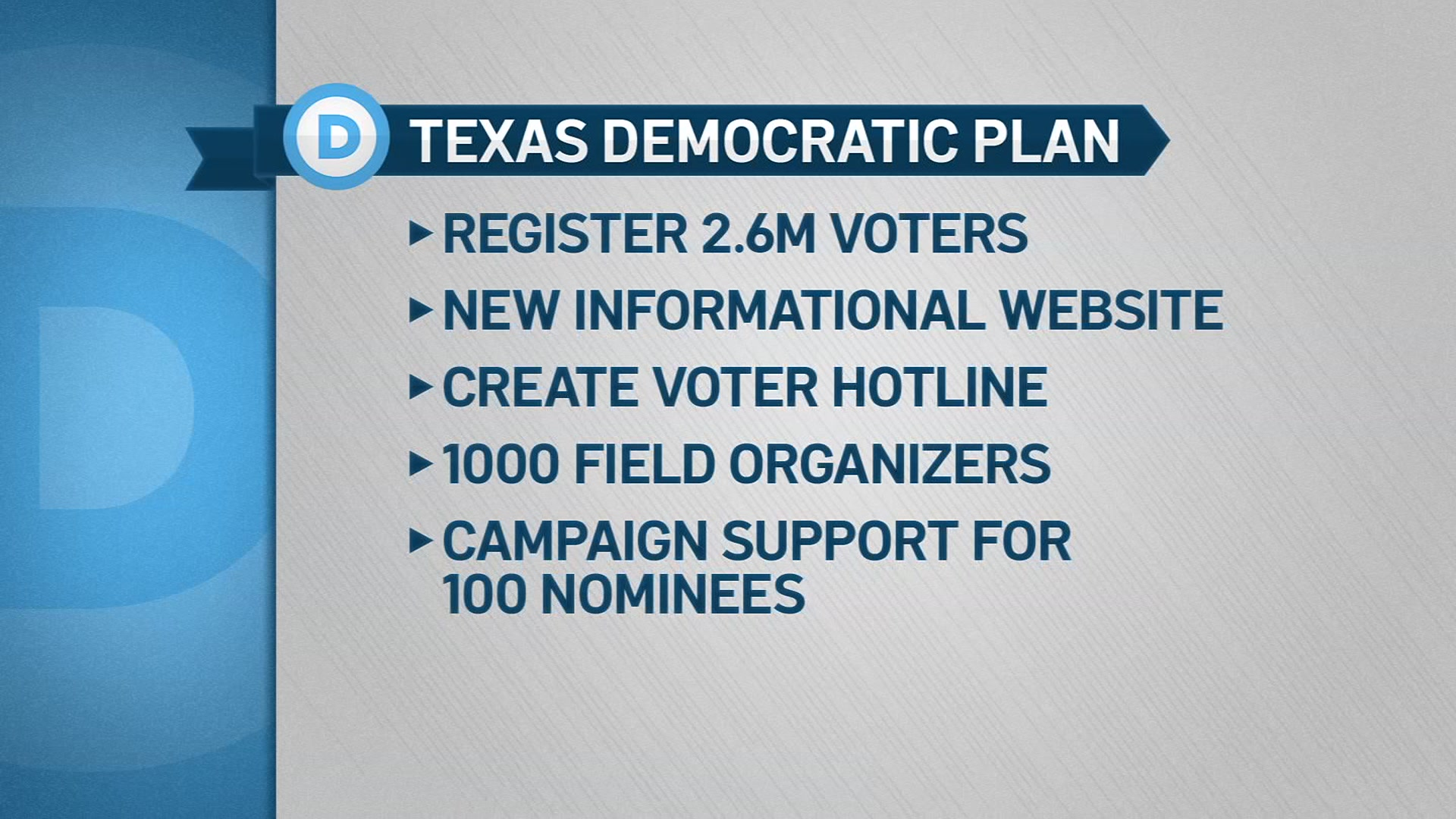Ahead Of Debate In Houston Texas Democrats Announce Plan To Flip The State Blue Nbc 5 Dallas Fort Worth