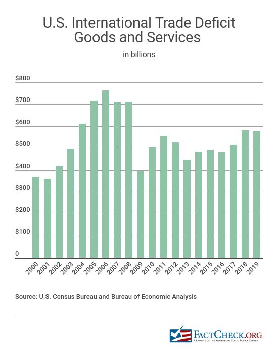 Chart showing the U.S. International Trade Deficit for Goods and Services in billions.