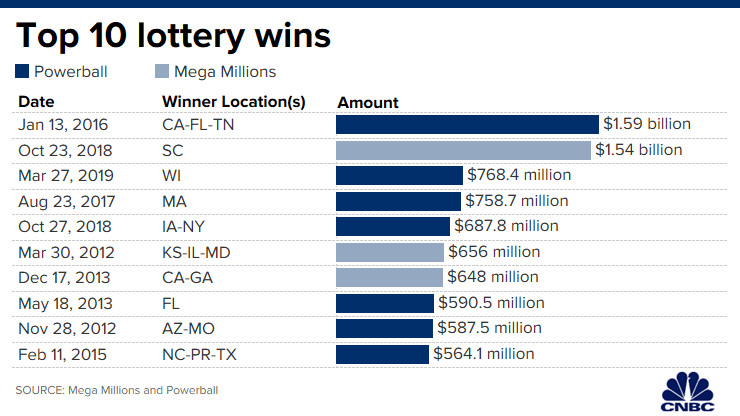Graph depicting top 10 lottery amounts for Powerball and Mega Millions